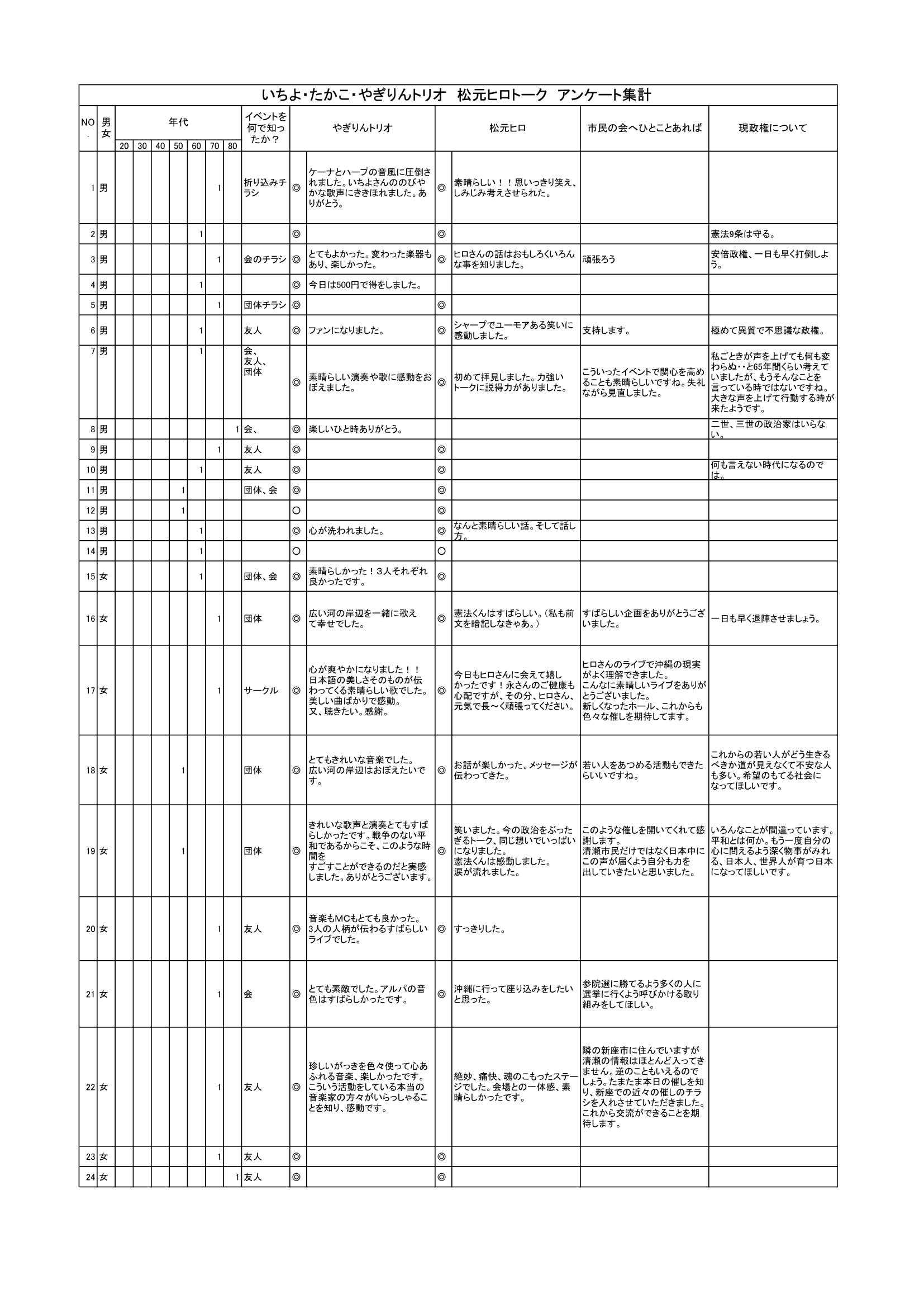 20160531アンケート結果-1